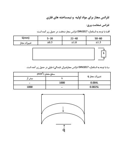 دستورالعمل جامع بازرسی و کنترل کیفی QC - Plan