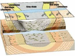 پاورپوینت زمین شناسی مهندسی - آشنایی با ساختمان داخلی زمین و زمان در زمین شناسی